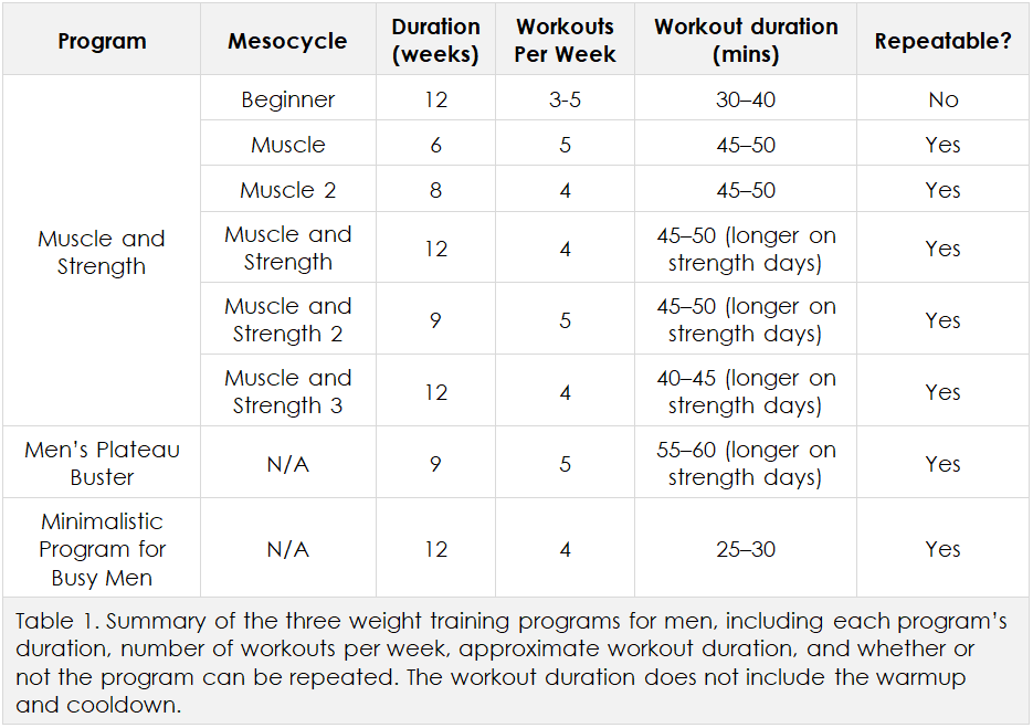 Men's weight training programs, Table 1