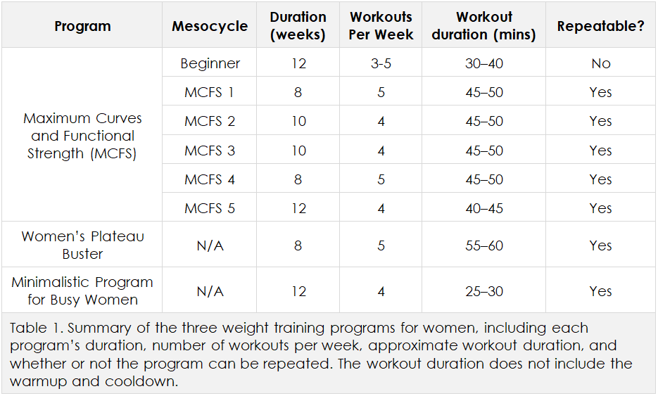 Women's weight training programs, Table 1